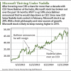Microsoft stock forecast