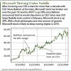 Microsoft stock forecast