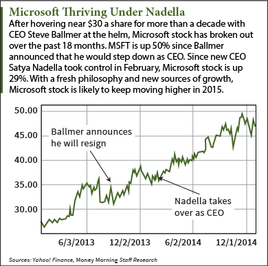 Microsoft Stock Forecast 2015: Watershed Year Will Keep Price Climbing