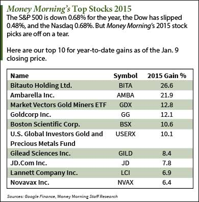 stocks to invest in for 2015