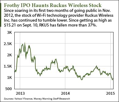 Ruckus stock chart