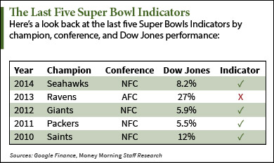 stock market super bowl indicator