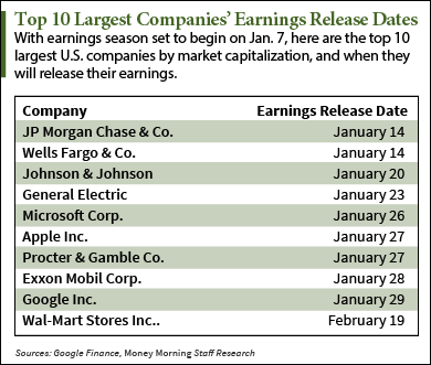 earnings reports 2015