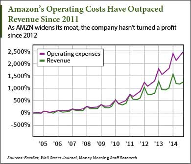 AMZN earnings operating cost