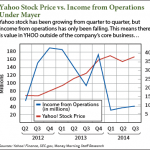 Buy Yahoo Stock, Just Don't Place Your Bets Solely on Mayer