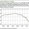 current price of oil per barrel