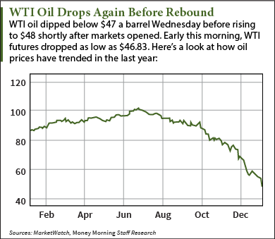 Oil Prices Today Still Near Five-Year Lows