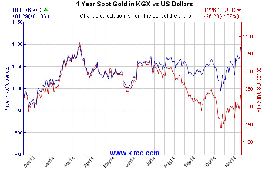 gold price trends