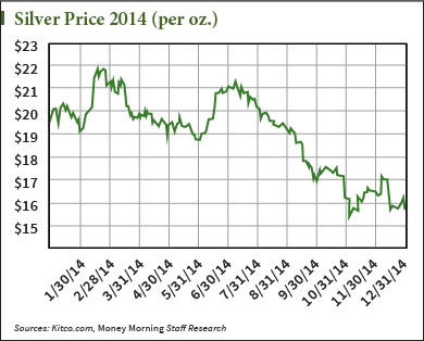 silver prices this year