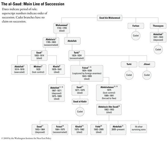 Saudi dynasty succession