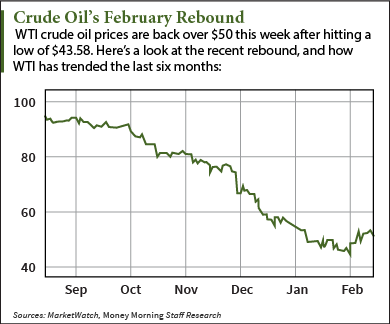 How Analysts Are Wrong About Crude Oil Prices – Again