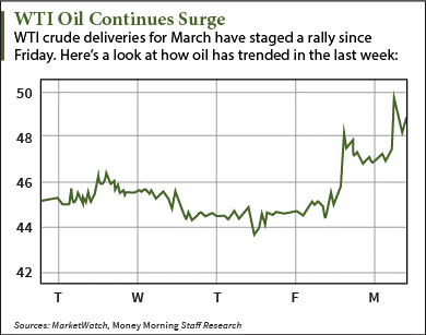 Why Oil Prices Are Up Today