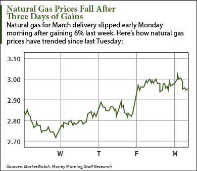 natural gas prices today