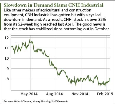 CNHI stock