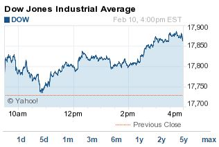 why the DJIA rose today