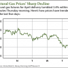 natural gas news