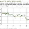 natural gas news