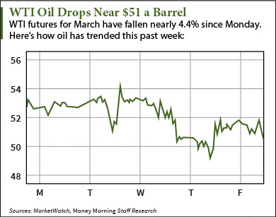 current crude oil prices