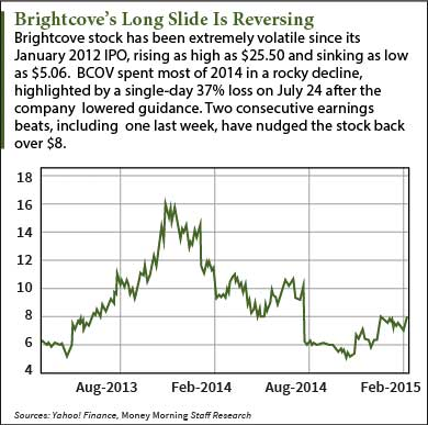 BCOV stock chart