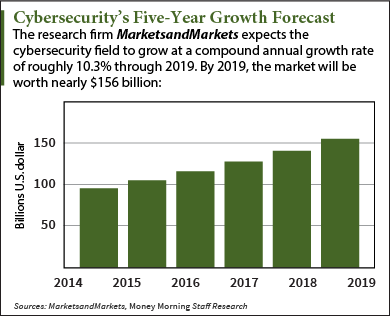 cybersecurity five year growth forecast