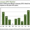 IPOs this week