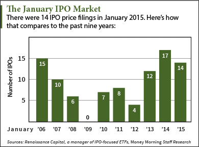 IPOs this week