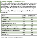 How Our Top Stocks to Invest in Have Done in 2015
