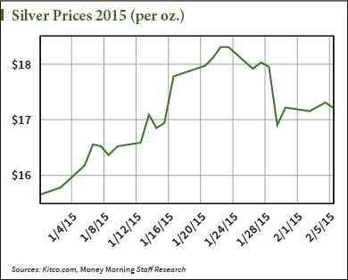 silver prices in January 2015