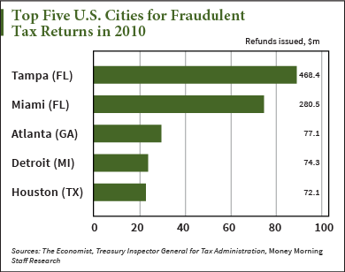 Tax refund fraud chart