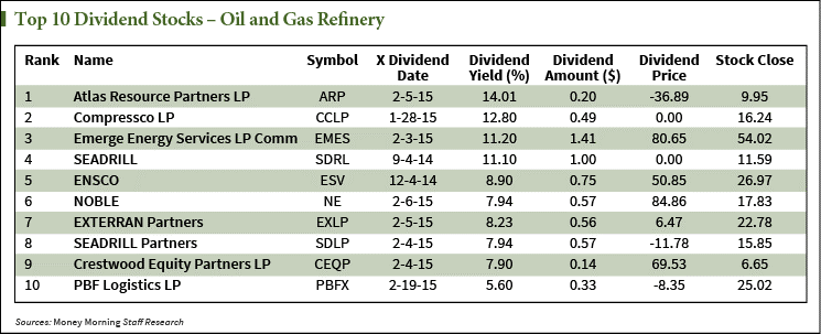 The energy dividend stock that will survive the shakeout - High div stocks ...