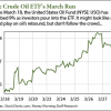 Crude oil ETF