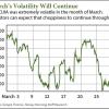 stock market predictions