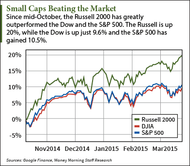 small cap etf