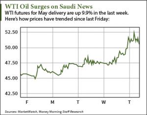 Crude Oil (petroleum) - Monthly Price (Saudi Riyal per ...