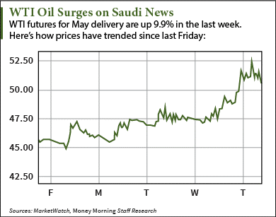 Why Crude Oil Prices Today Are Rising