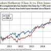 warren buffett stocks