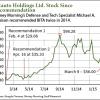 (NYSE: BITA) stock
