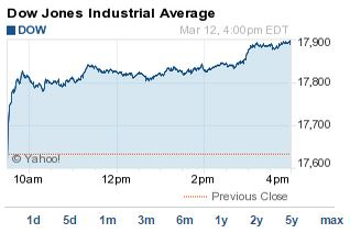 DJIA Today 031215