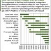 Dow Jones Industrial Average companies