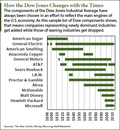 Dow Jones Industrial Average companies