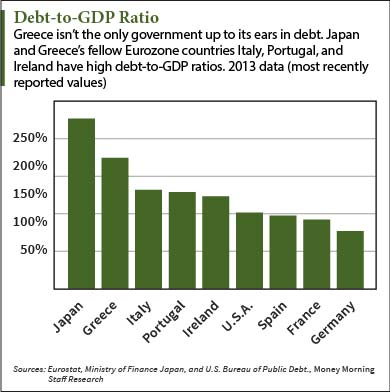 how much debt does Greece have