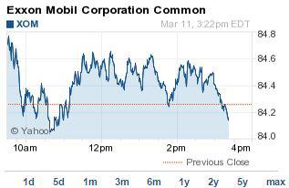 Exxon Mobil stock price