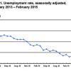 February Jobs Report