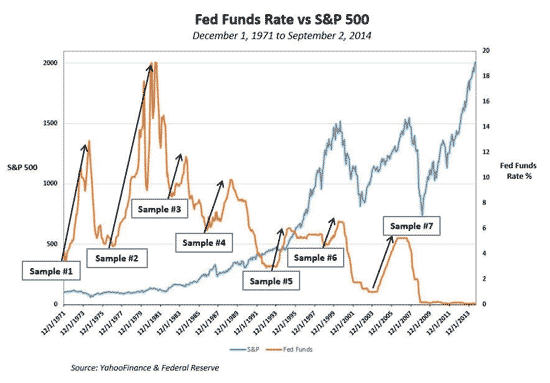 stocks to buy when interest rates rise