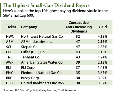 The best dividend paying stocks in the small cap sector - High div stocks ...