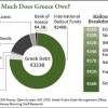 how much does Greece owe