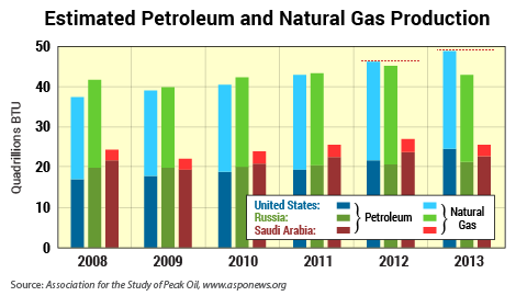 LNG gas