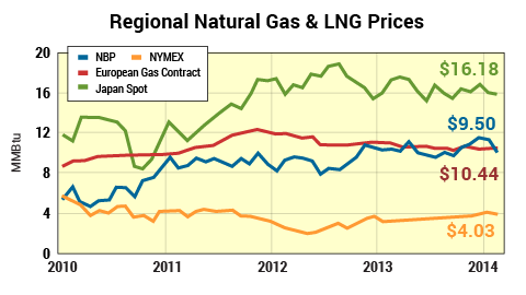 LNG stock price