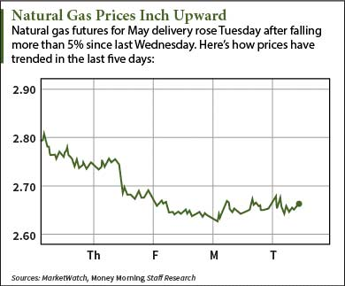 Natural Gas Futures News Today: Prices Up, Time to Profit