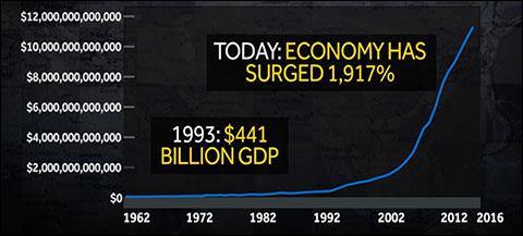 Todays Economy